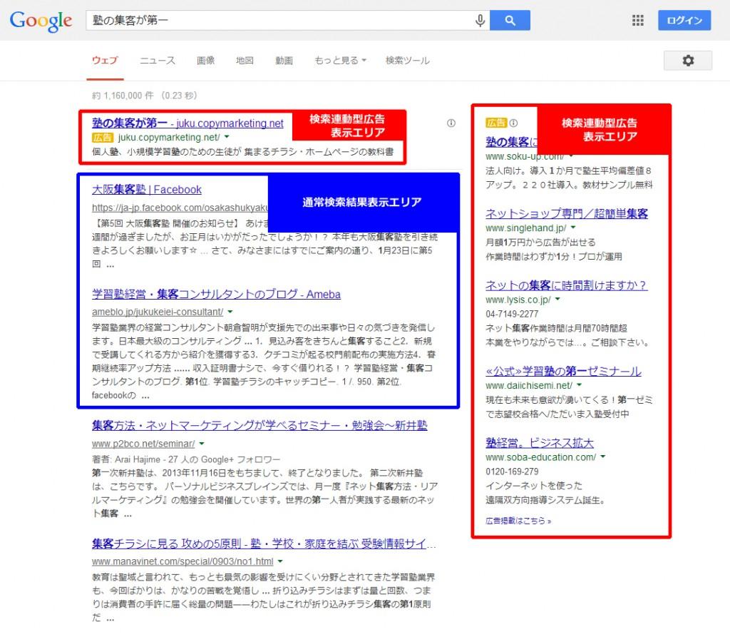 「赤」が検索連動型広告表示エリア、「青」が通常検索結果表示エリアです